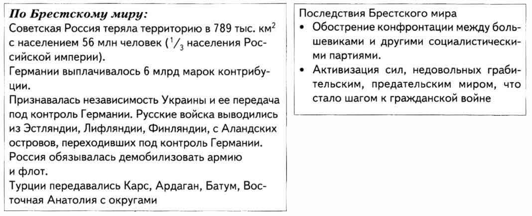https://istoriarusi.ru/img/brestskij-mir-itogi.jpg