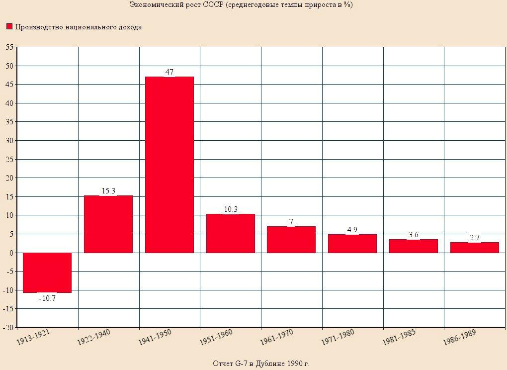Среднегодовые темпы прироста экономики СССР 1918-1989 годов
