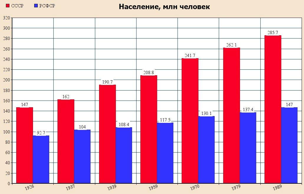 Население СССР и РСФСР - таблица