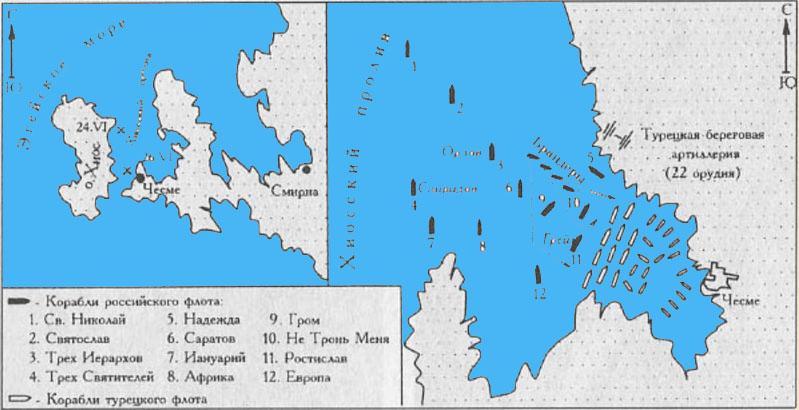 Чесменское сражение 1770 года