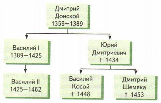Потомки Дмитрия Донского
