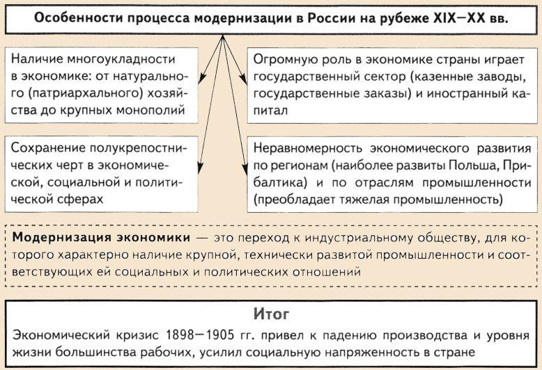 Политическая схема россии в начале 20 века фото 562