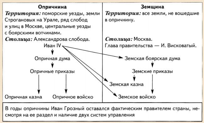 Управление в период опричнины