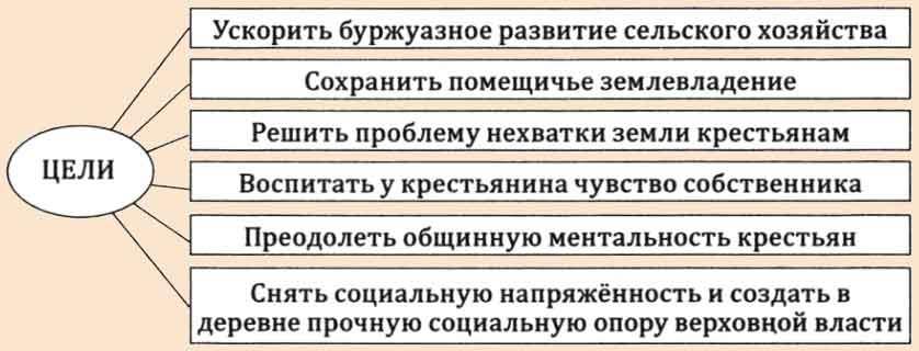 Причины аграрной реформы Столыпина