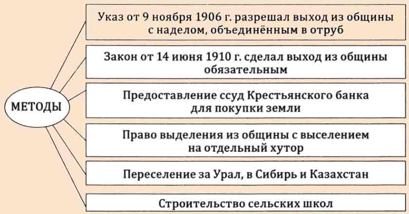 Суть аграрной реформы Столыпина