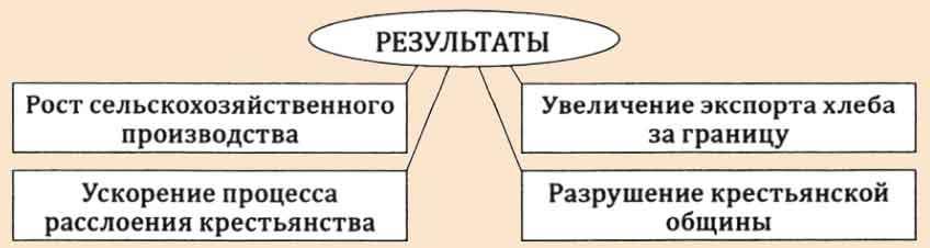 Результаты столыпинских реформ
