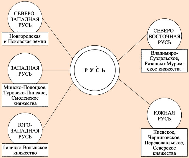 Княжества древней Киевской Руси