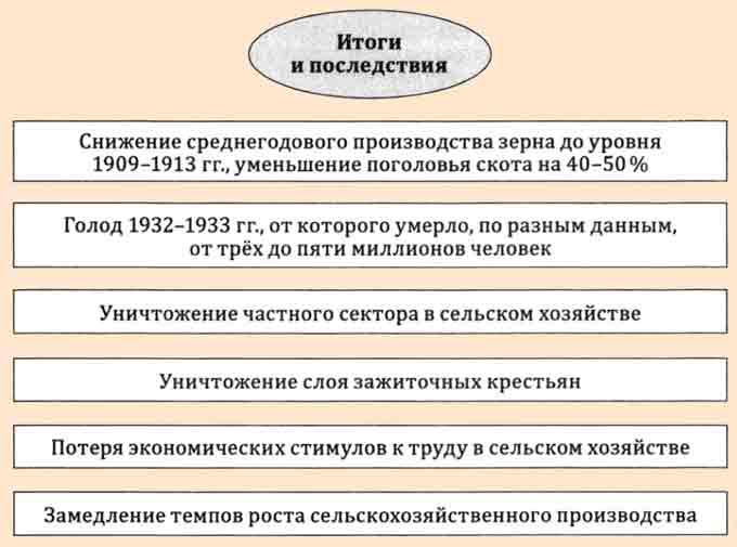 Доклад на тему коллективизация в ссср 8009