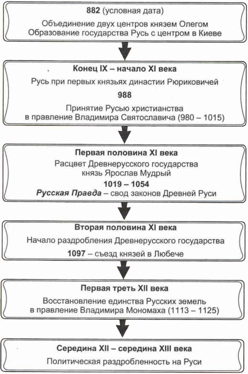 Контрольная работа по теме образование единого русского государства 9629