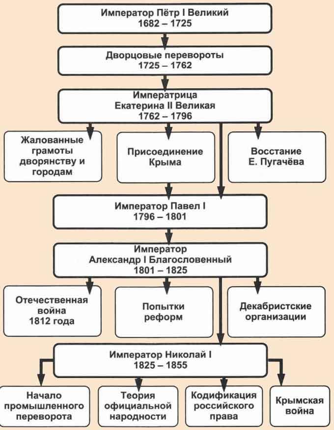 Таблица российской империи