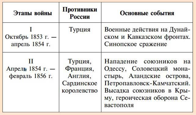 Таблица - Основные этапы Крымской войны
