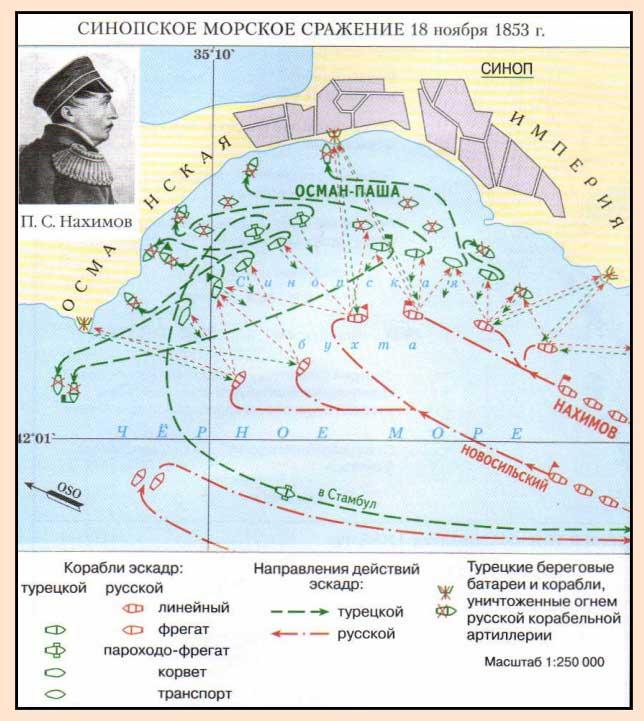 Синопская битва в Крымской войне