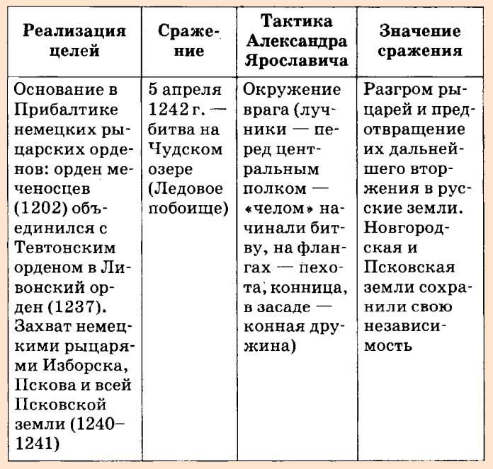 Ледовое побоище - таблица