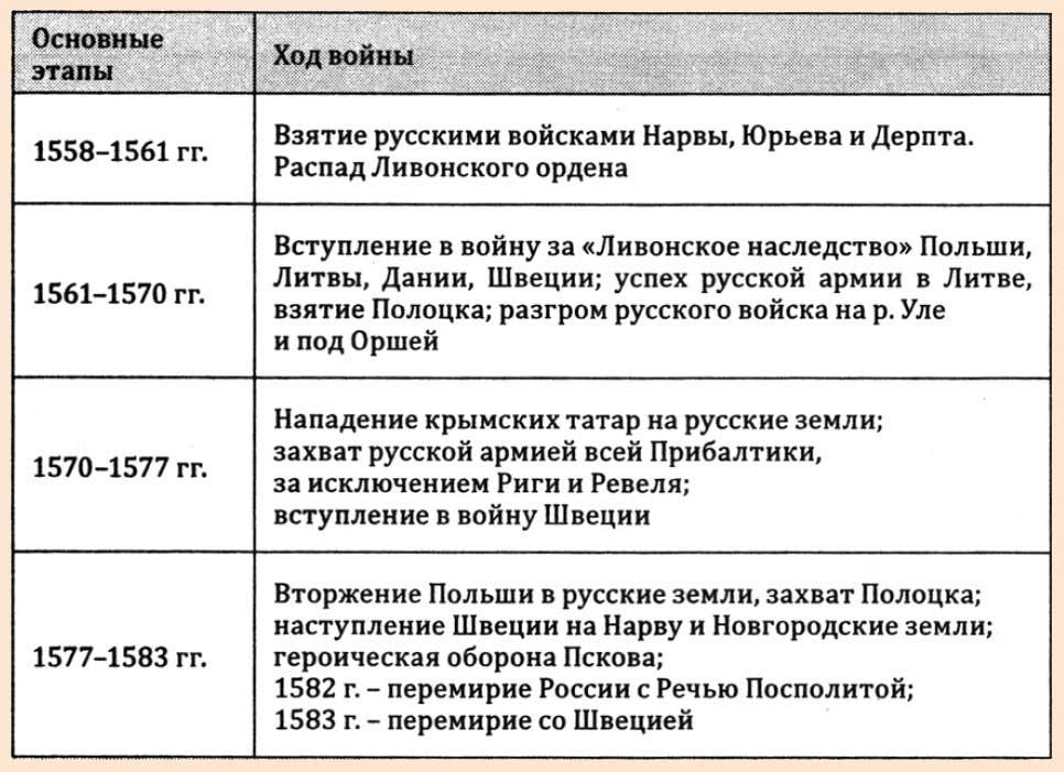 Ход ливонской войны параграф рабочая тетрадь 6 класс
