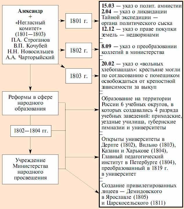 Реформы александра 1 реферат кратко 1213