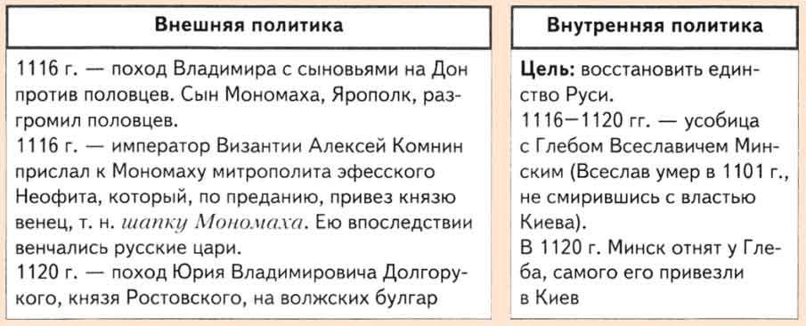 Доклад правление владимира мономаха 6467