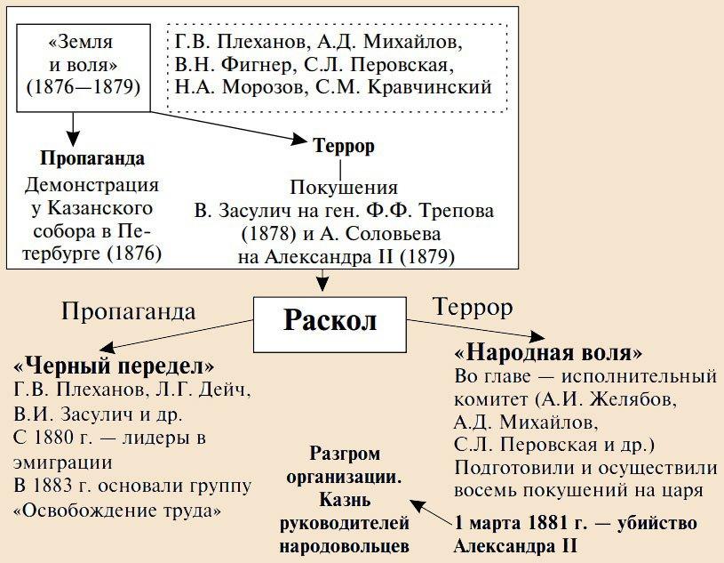 Народничество в россии эссе 7864