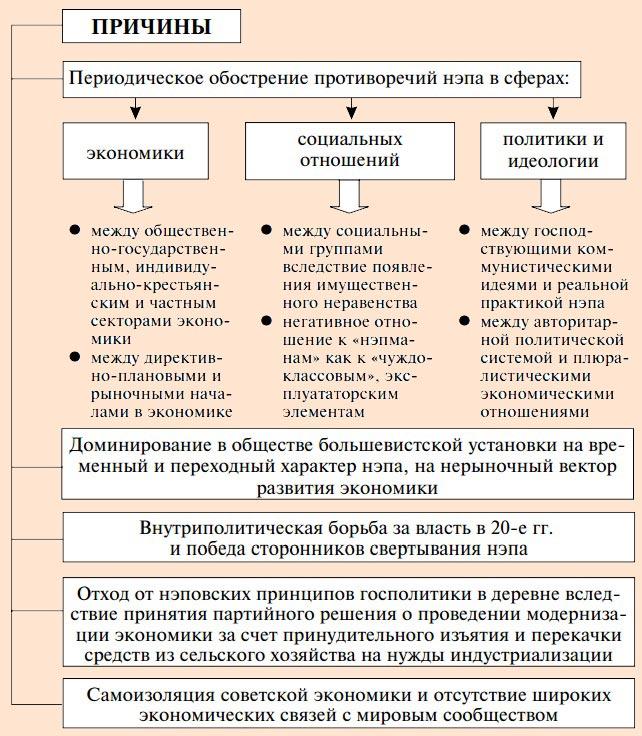 НЭП кратко о новой экономической политике в СССР Причины НЭПа