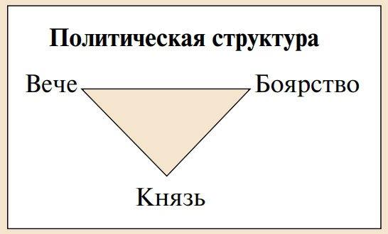 Система управления в Новгородской республике