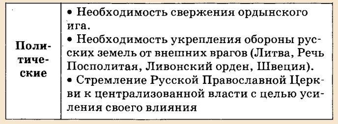 Причины возвышения москвы эссе 144