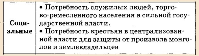 Причины возвышения москвы эссе 3327
