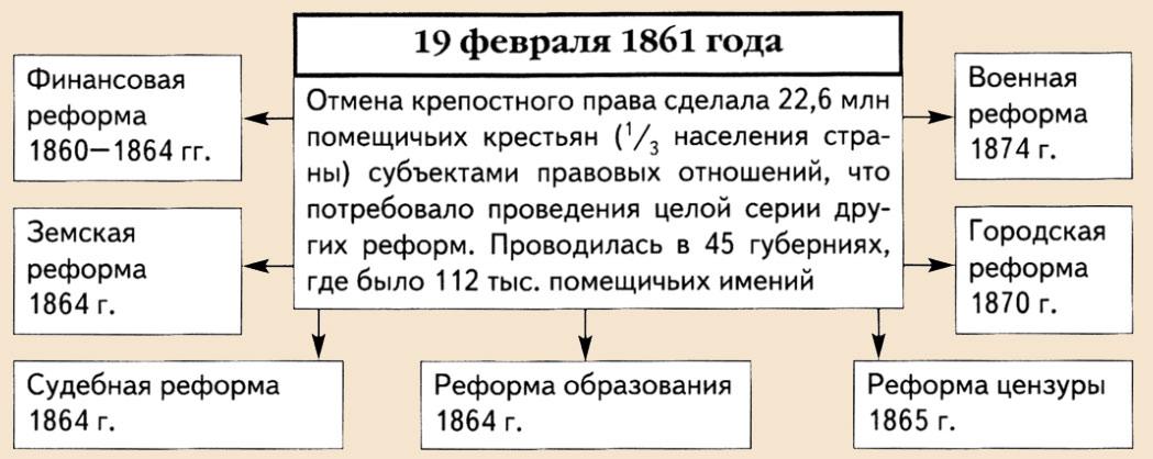 Реформы Александра 2