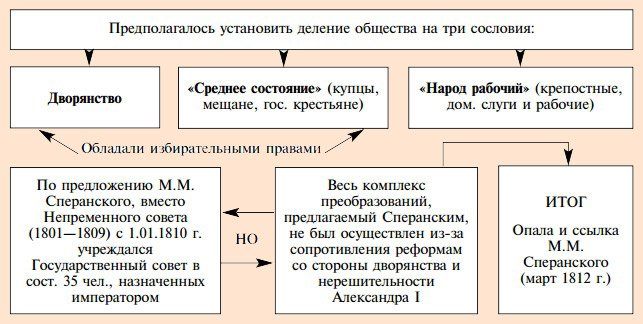 Основные идеи проекта Сперанского