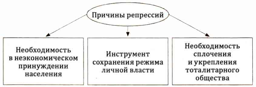 Репрессии в СССР в 30-е годы