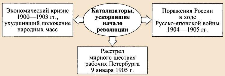 Катализаторы первой русской революции