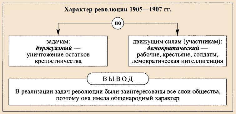 1 русская революция доклад 8095