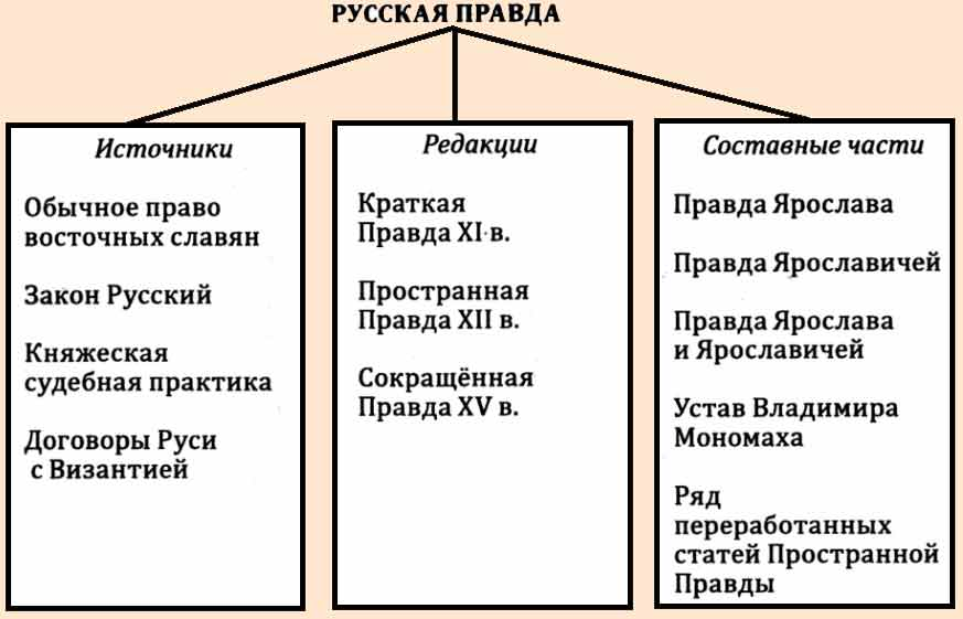 Эссе на тему русская правда 4252