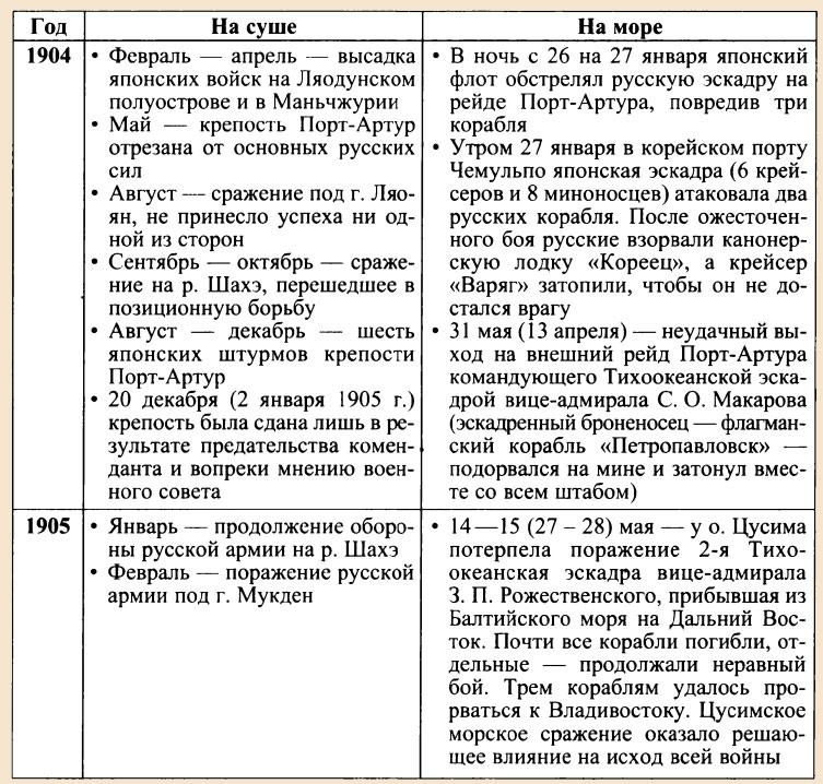 Русская японская война доклад 7847