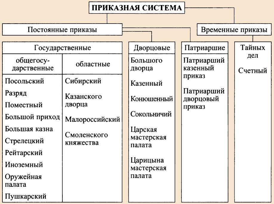 Приказная система в России