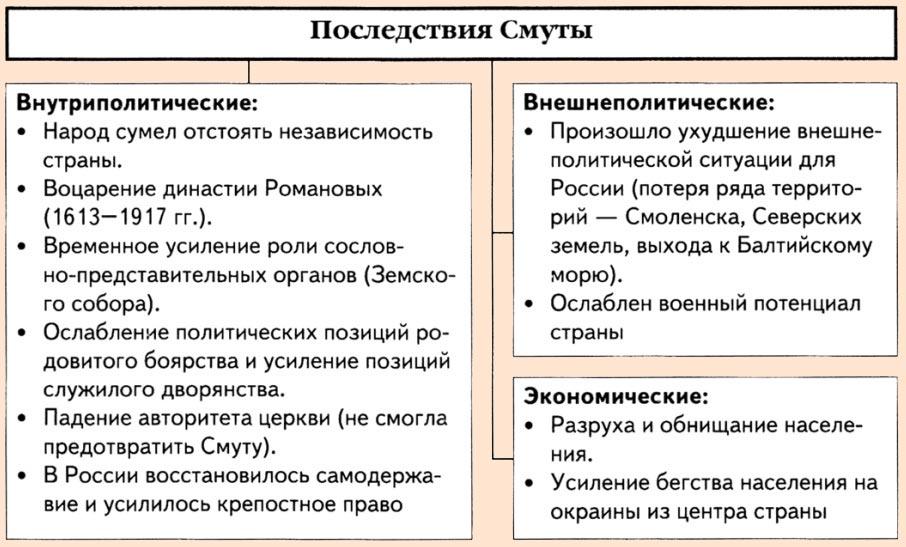 Схема последствия смуты для россии фото 578