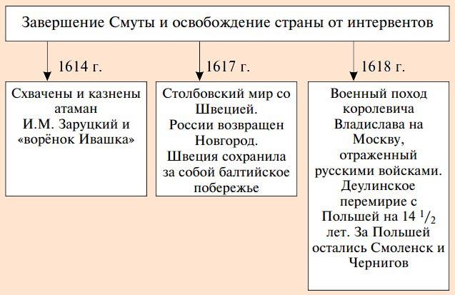 Смутное время в россии причины этапы последствия реферат 1801