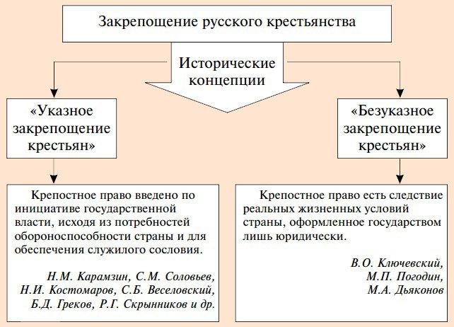 Реферат на тему крепостное право в россии 2772