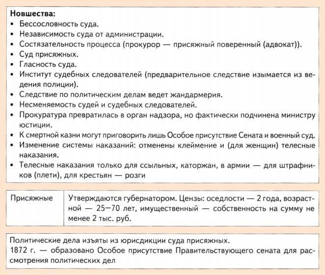 Судебная реформа Александра 2