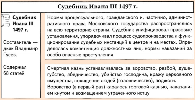 Судебник Ивана 3 от 1497 года