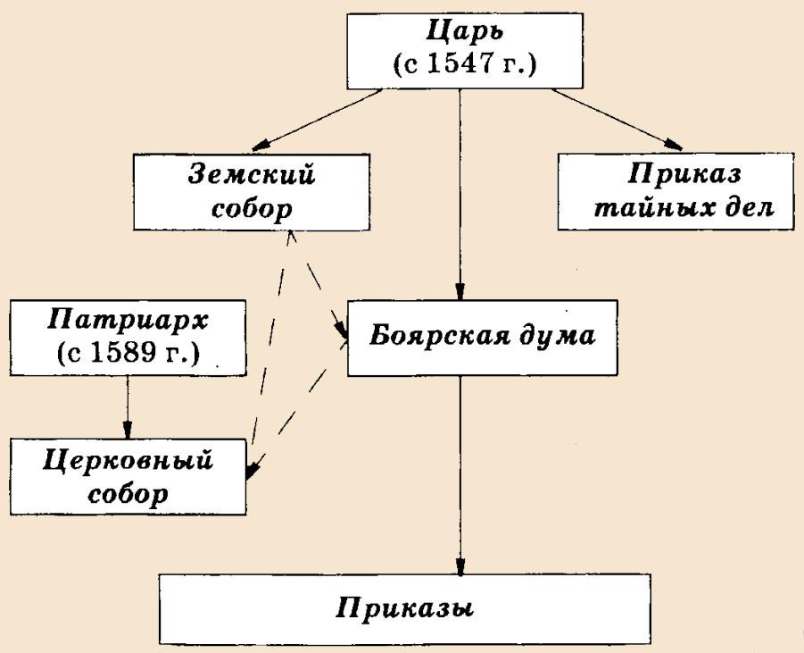 Управление в Российском царстве