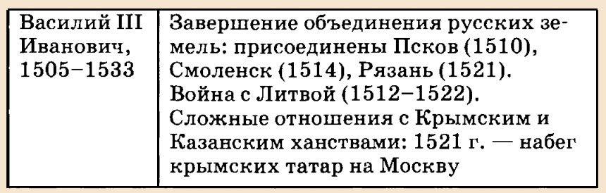 Правление Василия 3