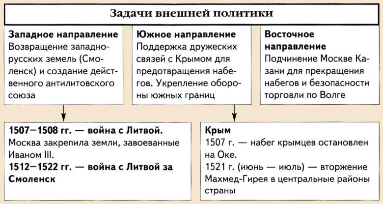 Внешняя политика Василия 3