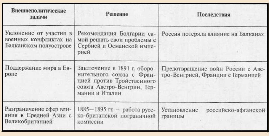 Задачи внешней политики Александра 3