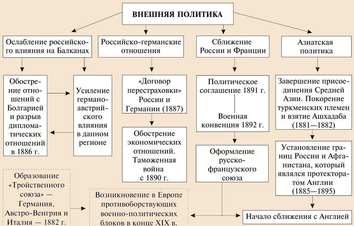 Основные направления внешней политики Александра 3