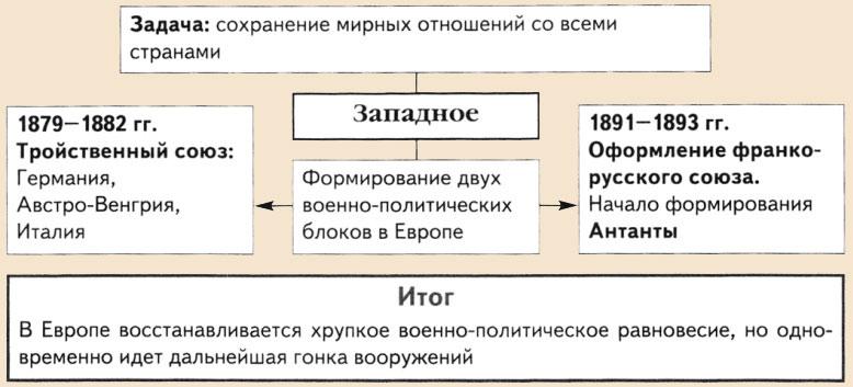 Европейское направление внешней политики Александра III