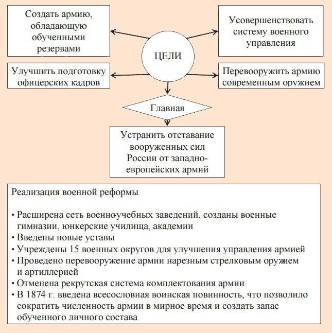 Военные реформы николая 2 реферат 7962