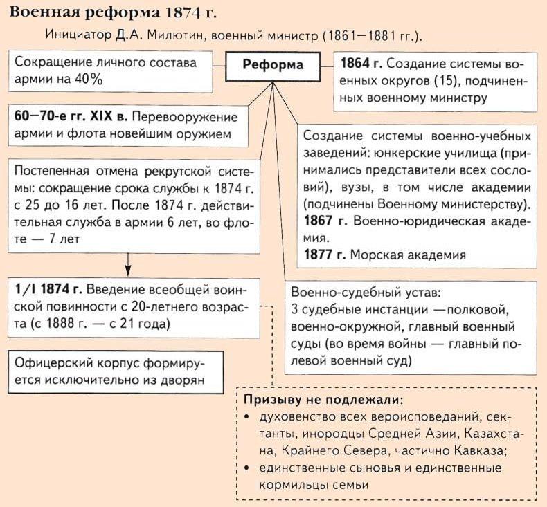 краеведения детском таблица по истории россии великие реформы александра2 квартиру Киевском