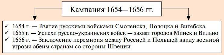 Доклад на тему русско польская война 1654 1667 8730