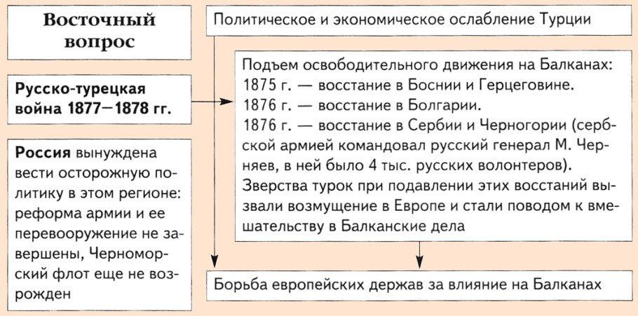 Причины русско-турецкой войны 1877-1878