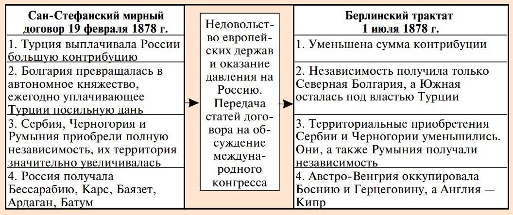 Итоги русско-турецкой войны 1877-1878