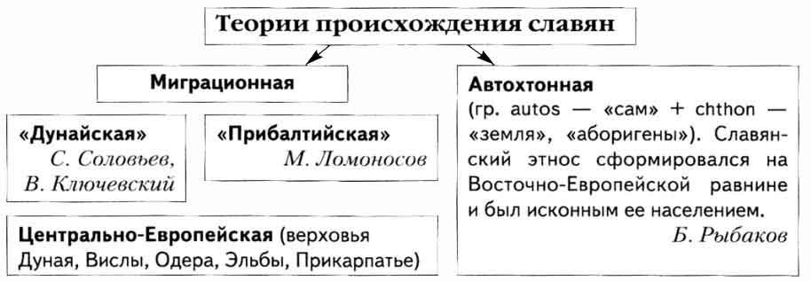 Теории происхождения славян доклад 6407
